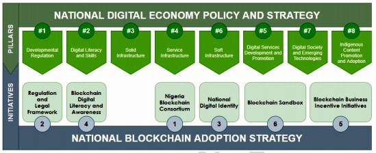 SiBAN: Full Report of the Stakeholders Engagement for the Review of the National Blockchain Adoption Strategy Framework